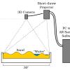 Hardware – Augmented Reality Sandbox
